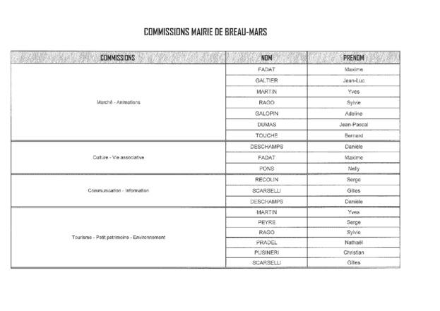 Commissions au 04/06/2020